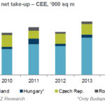 Poland a leader in CEE logistics & warehouse market